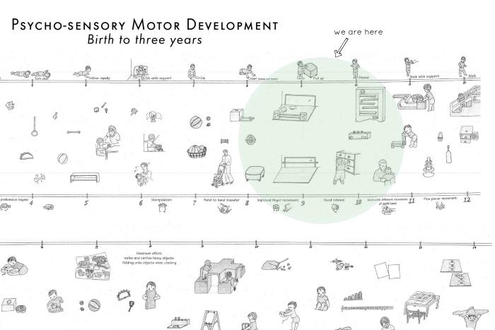 Childhood development at nine months at How we Montessori
